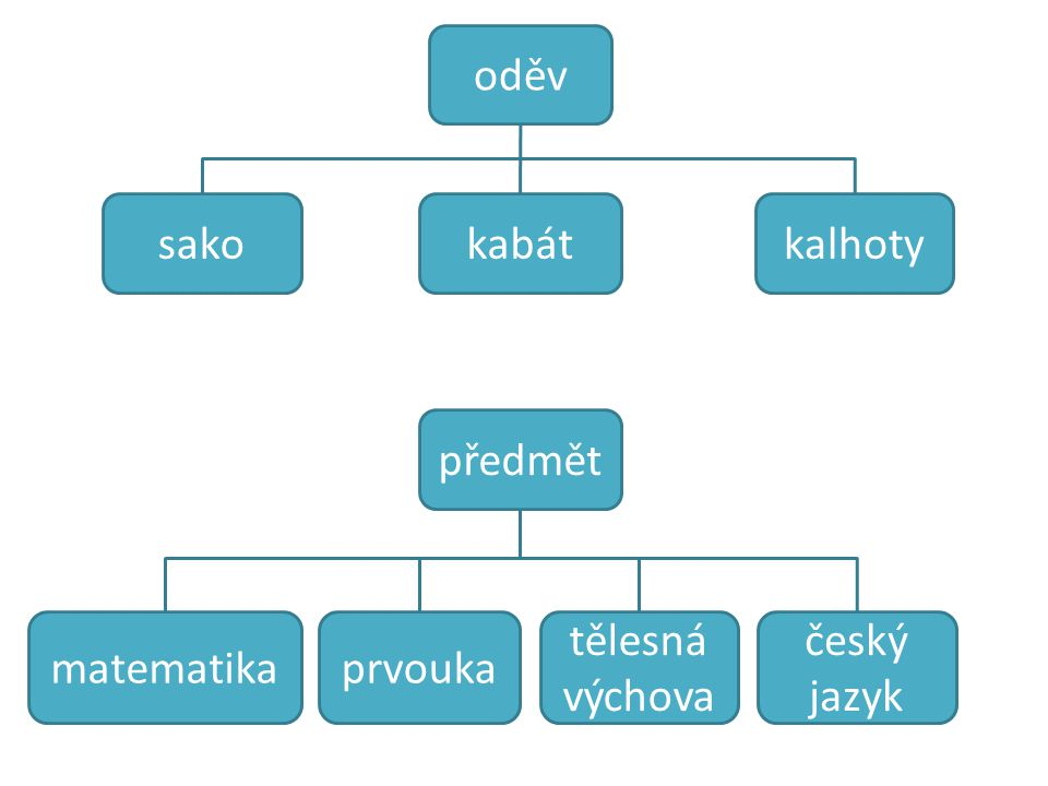 oděv sakokabátkalhoty předmět matematikaprvouka český jazyk tělesná výchova