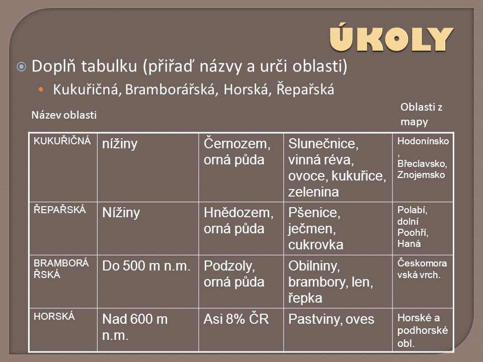  Doplň tabulku (přiřaď názvy a urči oblasti) Kukuřičná, Bramborářská, Horská, Řepařská KUKUŘIČNÁ nížinyČernozem, orná půda Slunečnice, vinná réva, ov