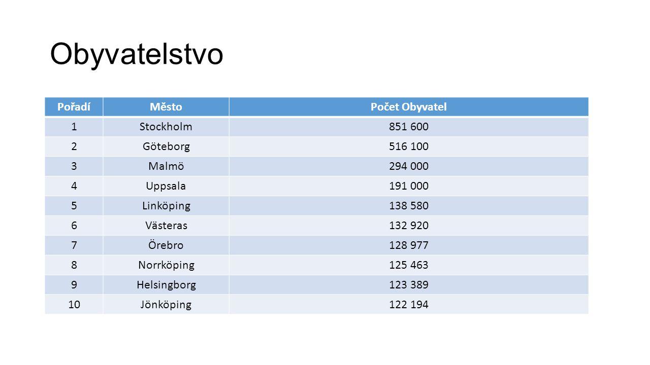 Obyvatelstvo PořadíMěstoPočet Obyvatel 1Stockholm851 600 2Göteborg516 100 3Malmö294 000 4Uppsala191 000 5Linköping138 580 6Västeras132 920 7Örebro128