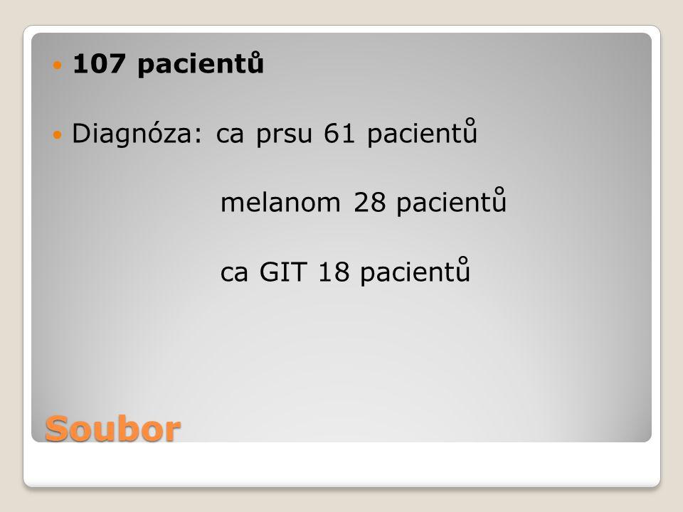 Soubor 107 pacientů Diagnóza: ca prsu 61 pacientů melanom 28 pacientů ca GIT 18 pacientů