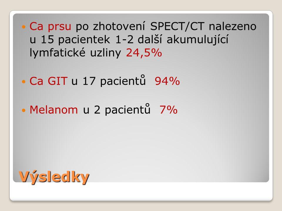 Výsledky Ca prsu po zhotovení SPECT/CT nalezeno u 15 pacientek 1-2 další akumulující lymfatické uzliny 24,5% Ca GIT u 17 pacientů 94% Melanom u 2 pacientů 7%
