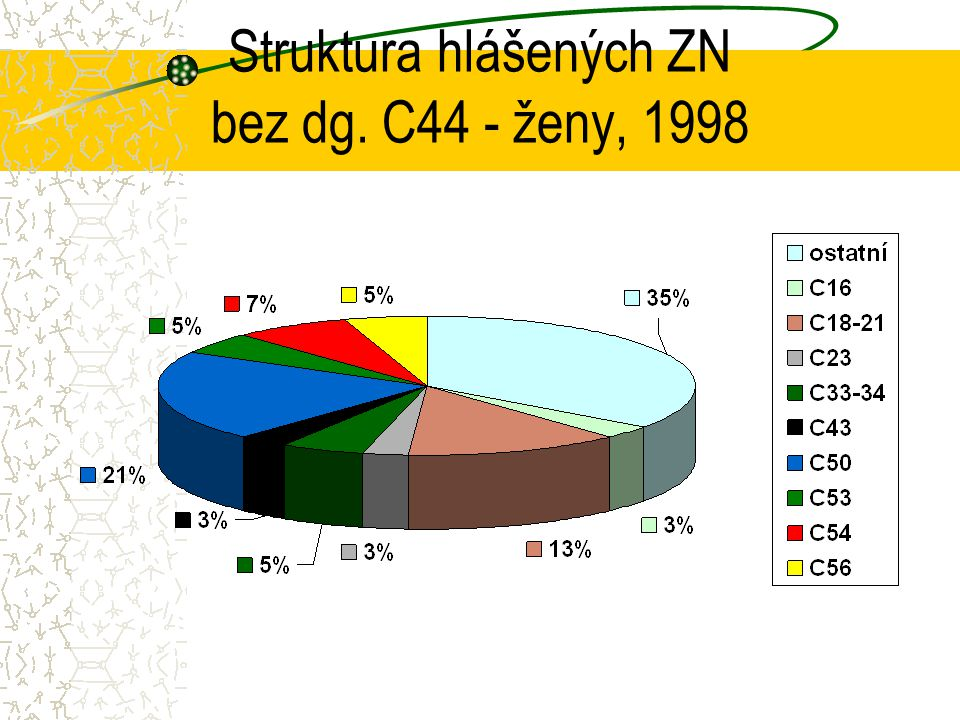 Struktura hlášených ZN bez dg. C44 - ženy, 1998
