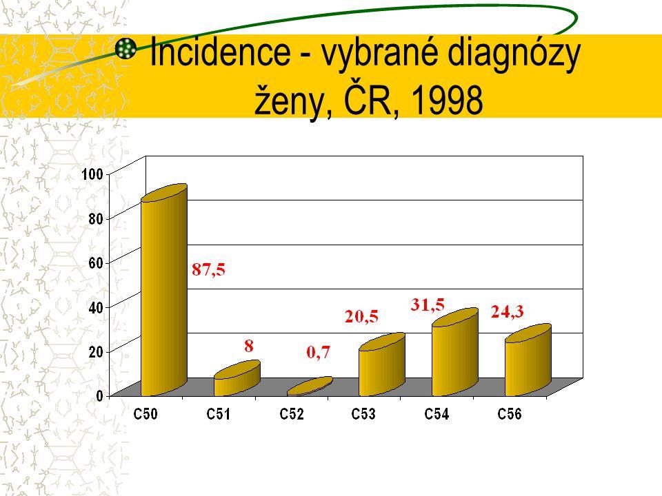 VULVA - carcinoma vulvae Etiologie, rizikové faktory dystrofické změny, chronické zánětlivé procesy výskyt ve vyšším věku Incidence cca 8 / 100 000 / rok Prekanceróza VIN - vulvární intraepiteliální neoplasie I-III