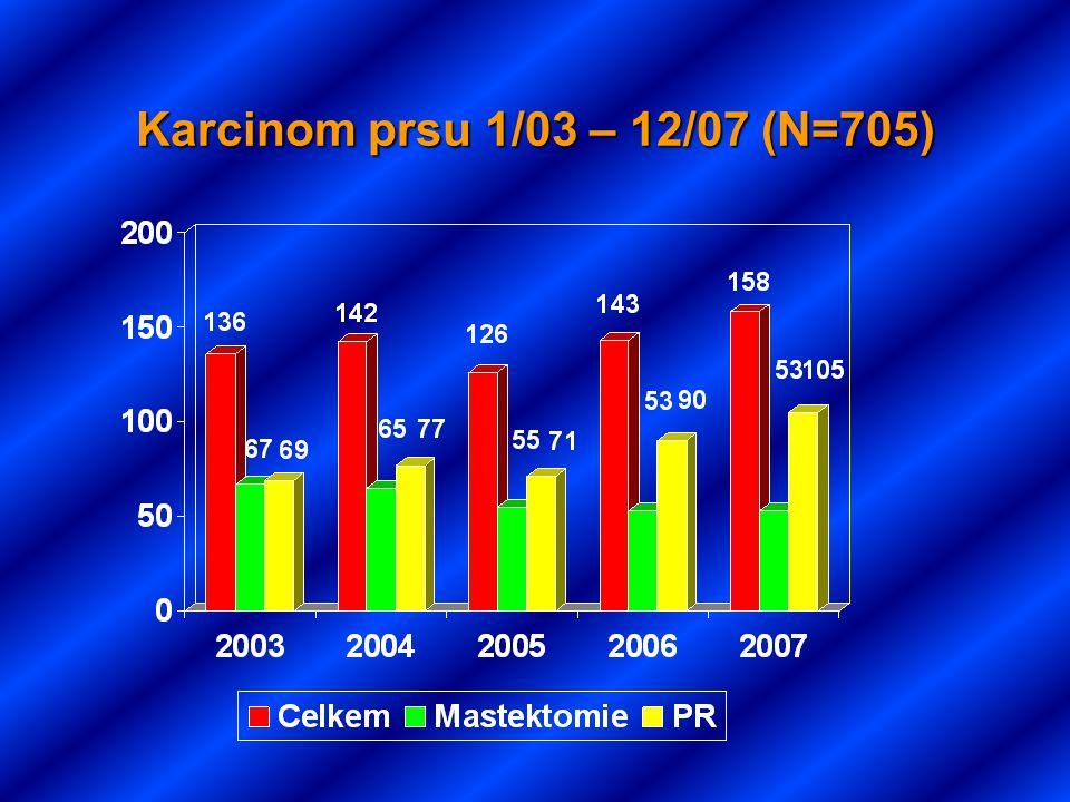 Karcinom prsu 1/03 – 12/07 (N=705)