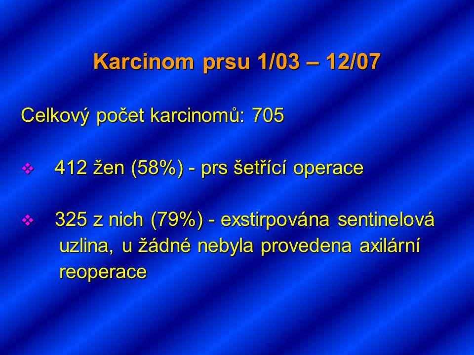 Karcinom prsu 1/03 – 12/07 Celkový počet karcinomů: 705  412 žen (58%) - prs šetřící operace  325 z nich (79%) - exstirpována sentinelová uzlina, u