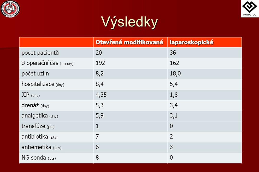Výsledky Otevřené modifikované laparoskopické počet pacientů 2036 Ø operační čas (minuty) 192162 počet uzlin 8,218,0 hospitalizace (dny) 8,45,4 JIP (d