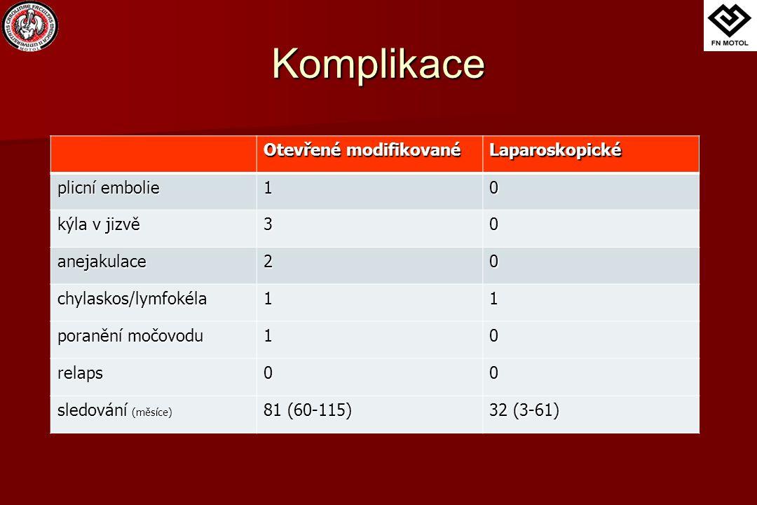 Komplikace Otevřené modifikované Laparoskopické plicní embolie 10 kýla v jizvě 30 anejakulace20 chylaskos/lymfokéla11 poranění močovodu 10 relaps00 sledování (měsíce) 81 (60-115) 32 (3-61)