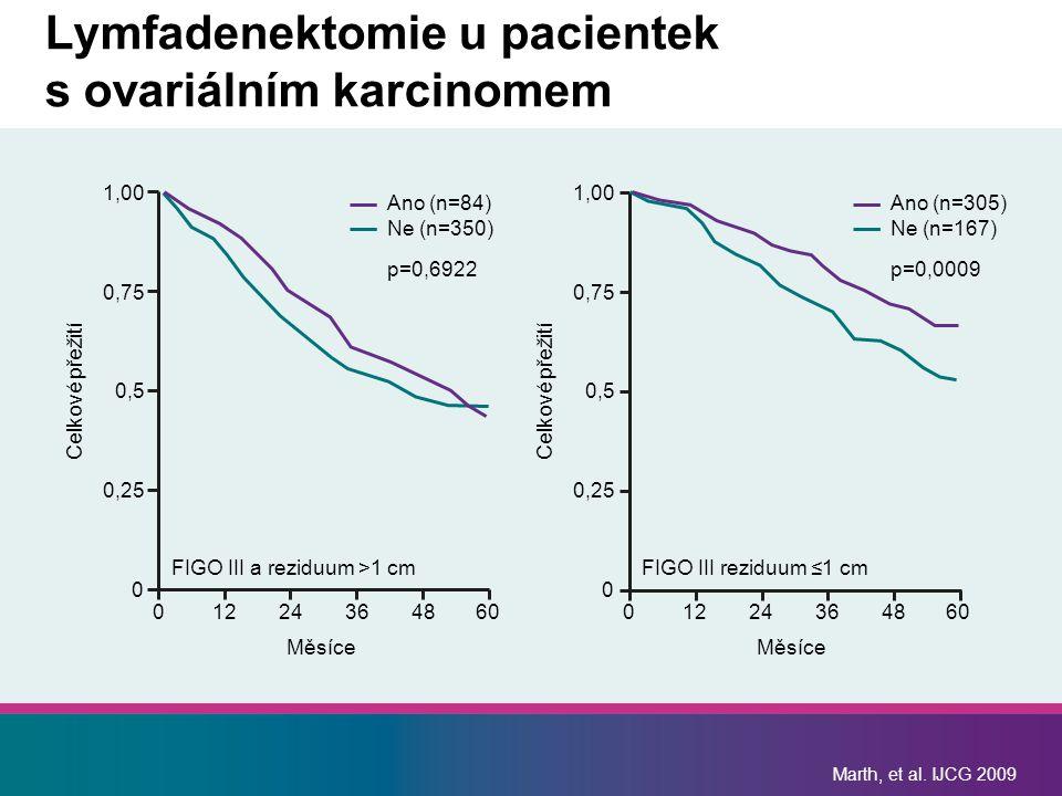 Marth, et al. IJCG 2009 Lymfadenektomie u pacientek s ovariálním karcinomem 1,00 0,75 0,5 0,25 0 01224364860 Měsíce Celkové přežití FIGO III a reziduu