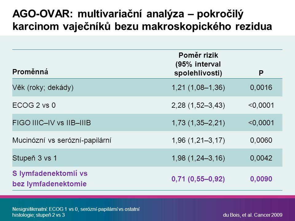 Proměnná Poměr rizik (95% interval spolehlivosti) P Věk (roky; dekády)1,21 (1,08–1,36)0,0016 ECOG 2 vs 02,28 (1,52–3,43)<0,0001 FIGO IIIC–IV vs IIB–IIIB1,73 (1,35–2,21)<0,0001 Mucinózní vs serózní-papilární1,96 (1,21–3,17)0,0060 Stupeň 3 vs 11,98 (1,24–3,16)0,0042 S lymfadenektomií vs bez lymfadenektomie 0,71 (0,55–0,92)0,0090 Nesignifikrnatní: ECOG 1 vs 0, serózní-papilární vs ostatní histologie; stupeň 2 vs 3du Bois, et al.