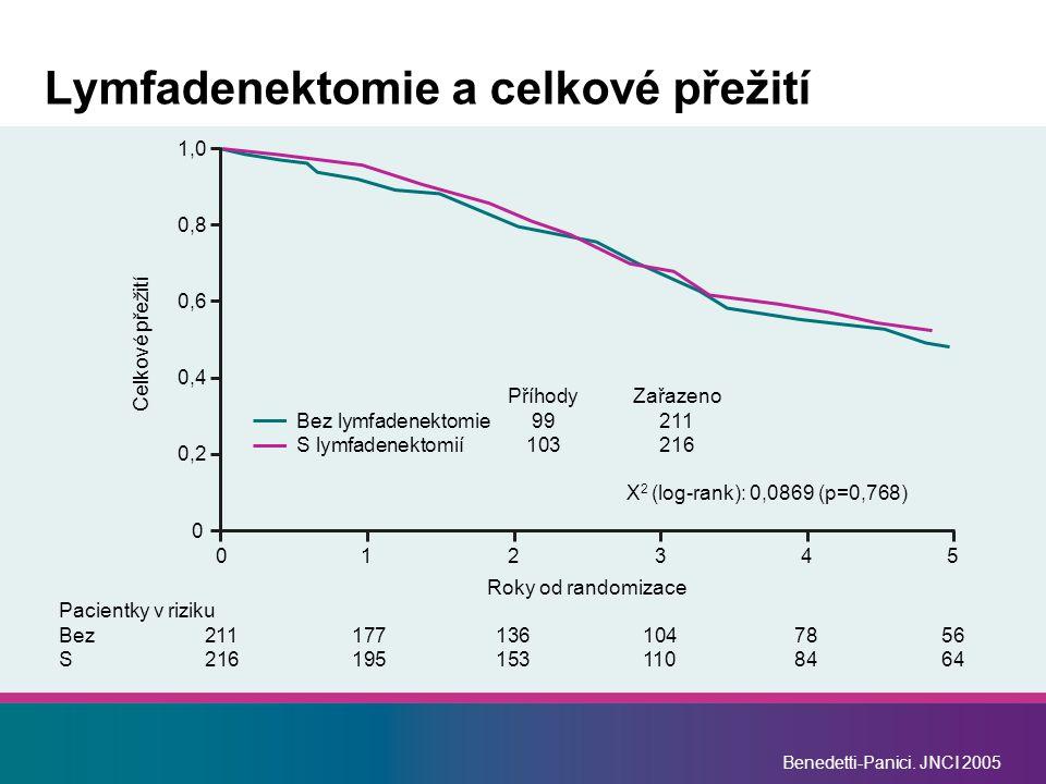 Benedetti-Panici. JNCI 2005 Lymfadenektomie a celkové přežití Pacientky v riziku Bez2111771361047856 S2161951531108464 Roky od randomizace 01234501234