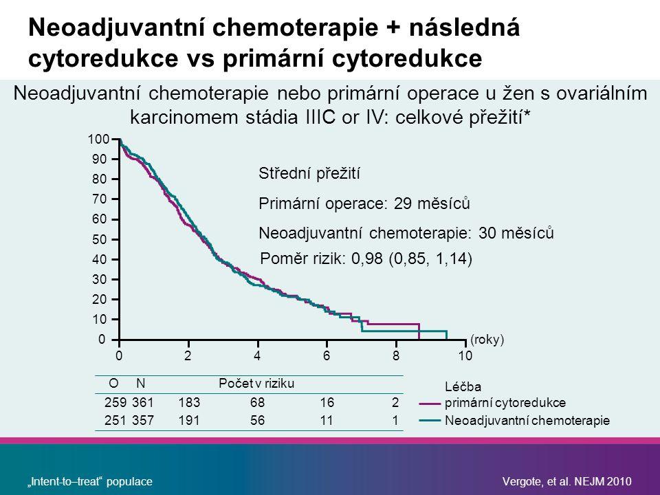 """Střední přežití Primární operace: 29 měsíců Neoadjuvantní chemoterapie: 30 měsíců Poměr rizik: 0,98 (0,85, 1,14) (roky) 0246810 0 20 30 40 50 60 70 80 90 100 ONPočet v riziku Léčba 25936118368162 25135719156111 primární cytoredukce Neoadjuvantní chemoterapie Neoadjuvantní chemoterapie nebo primární operace u žen s ovariálním karcinomem stádia IIIC or IV: celkové přežití* """"Intent-to–treat populaceVergote, et al."""
