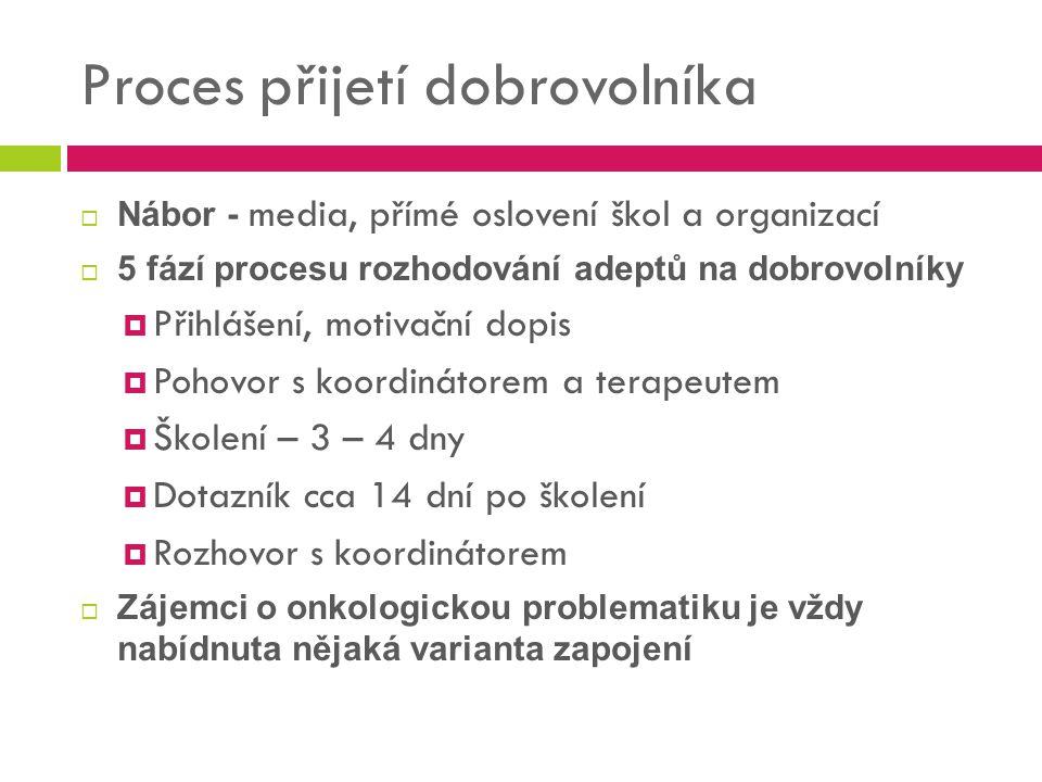 Proces přijetí dobrovolníka  Nábor - media, přímé oslovení škol a organizací  5 fází procesu rozhodování adeptů na dobrovolníky  Přihlášení, motiva