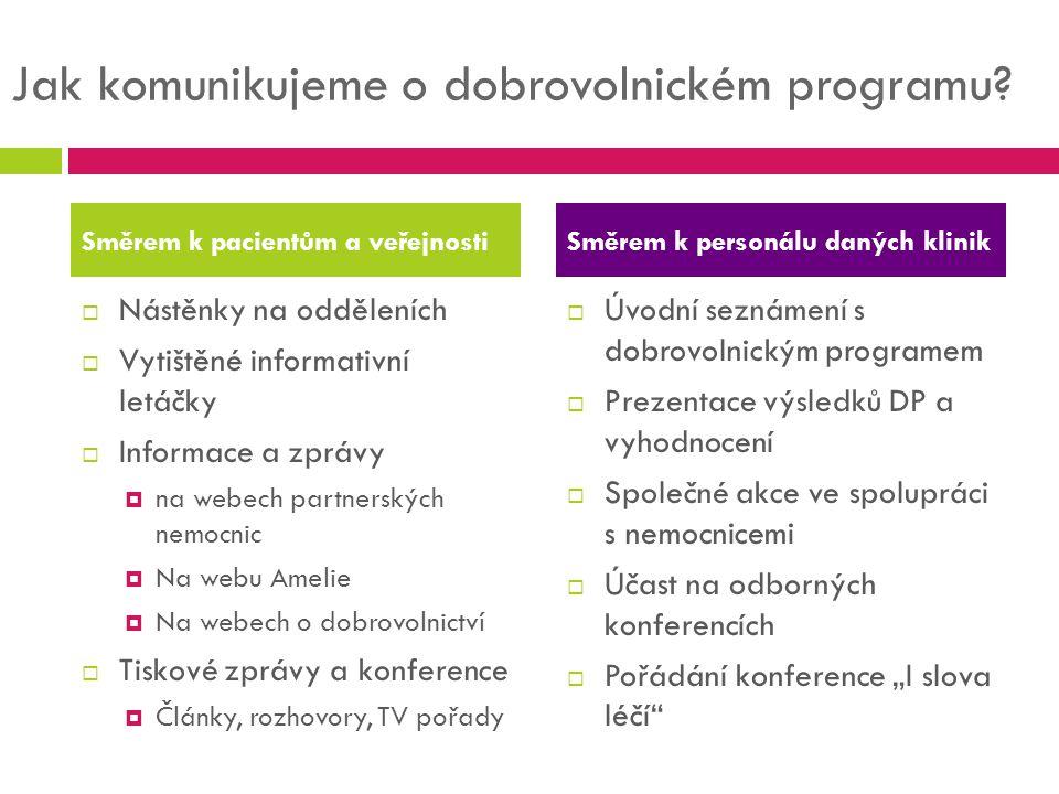 Jak komunikujeme o dobrovolnickém programu?  Nástěnky na odděleních  Vytištěné informativní letáčky  Informace a zprávy  na webech partnerských ne