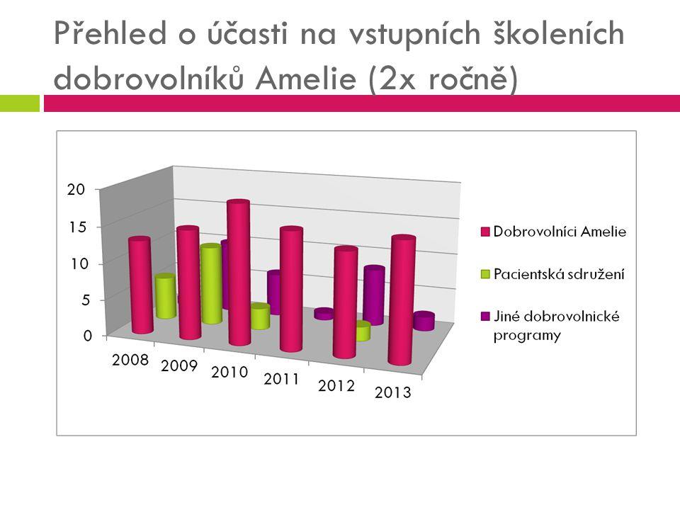 Přehled o účasti na vstupních školeních dobrovolníků Amelie (2x ročně)