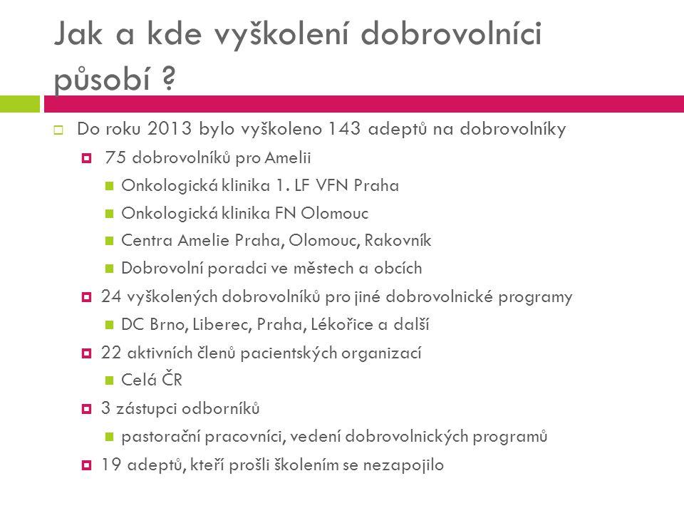 Jak a kde vyškolení dobrovolníci působí ?  Do roku 2013 bylo vyškoleno 143 adeptů na dobrovolníky  75 dobrovolníků pro Amelii Onkologická klinika 1.