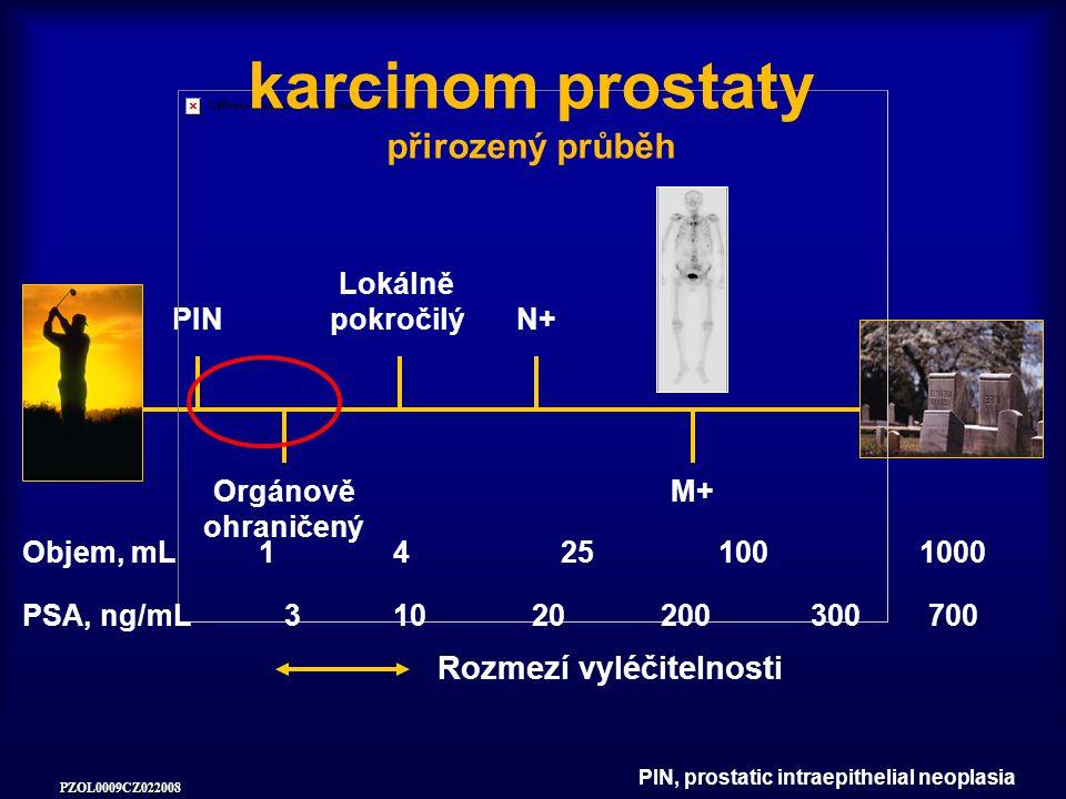 PZOL0009CZ022008 PIN Orgánově ohraničený Lokálně pokročilý N+ M+ Rozmezí vyléčitelnosti karcinom prostaty přirozený průběh Objem, mL14251001000 PSA, ng/mL31020200700300 PIN, prostatic intraepithelial neoplasia