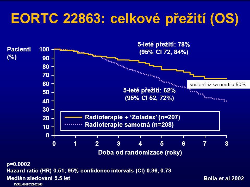 PZOL0009CZ022008 p=0.0002 Hazard ratio (HR) 0.51; 95% confidence intervals (CI) 0.36, 0.73 EORTC 22863: celkové přežití (OS) 5-leté přežití: 62% (95% CI 52, 72%) 5-leté přežití: 78% (95% CI 72, 84%) Pacienti (%) 100 80 60 40 20 0 30 50 70 90 10 Doba od randomizace (roky) 012345678 Radioterapie + 'Zoladex' (n=207) Radioterapie samotná (n=208) Bolla et al 2002 Medián sledování 5.5 let snížení rizika úmrtí o 50%