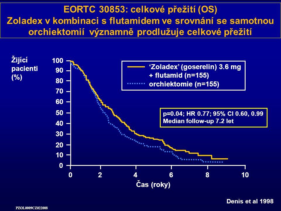 PZOL0009CZ022008 EORTC 30853: celkové přežití (OS) Zoladex v kombinaci s flutamidem ve srovnání se samotnou orchiektomií významně prodlužuje celkové přežití 0246810 0 20 40 60 80 100 'Zoladex' (goserelin) 3.6 mg + flutamid (n=155) orchiektomie (n=155) Čas (roky) Žijící pacienti (%) Denis et al 1998 70 50 30 10 90 p=0.04; HR 0.77; 95% CI 0.60, 0.99 Median follow-up 7.2 let