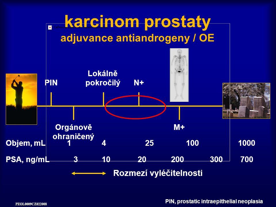 PZOL0009CZ022008 PIN Orgánově ohraničený Lokálně pokročilý N+ M+ Rozmezí vyléčitelnosti karcinom prostaty adjuvance antiandrogeny / OE Objem, mL14251001000 PSA, ng/mL31020200700300 PIN, prostatic intraepithelial neoplasia