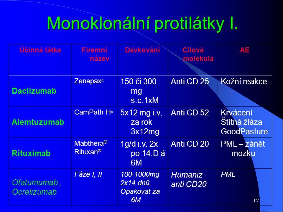 17 Monoklonální protiIátky I. Účinná látkaFiremní název DávkováníCílová molekula AE Daclizumab Zenapax C 150 či 300 mg s.c.1xM Anti CD 25Kožní reakce