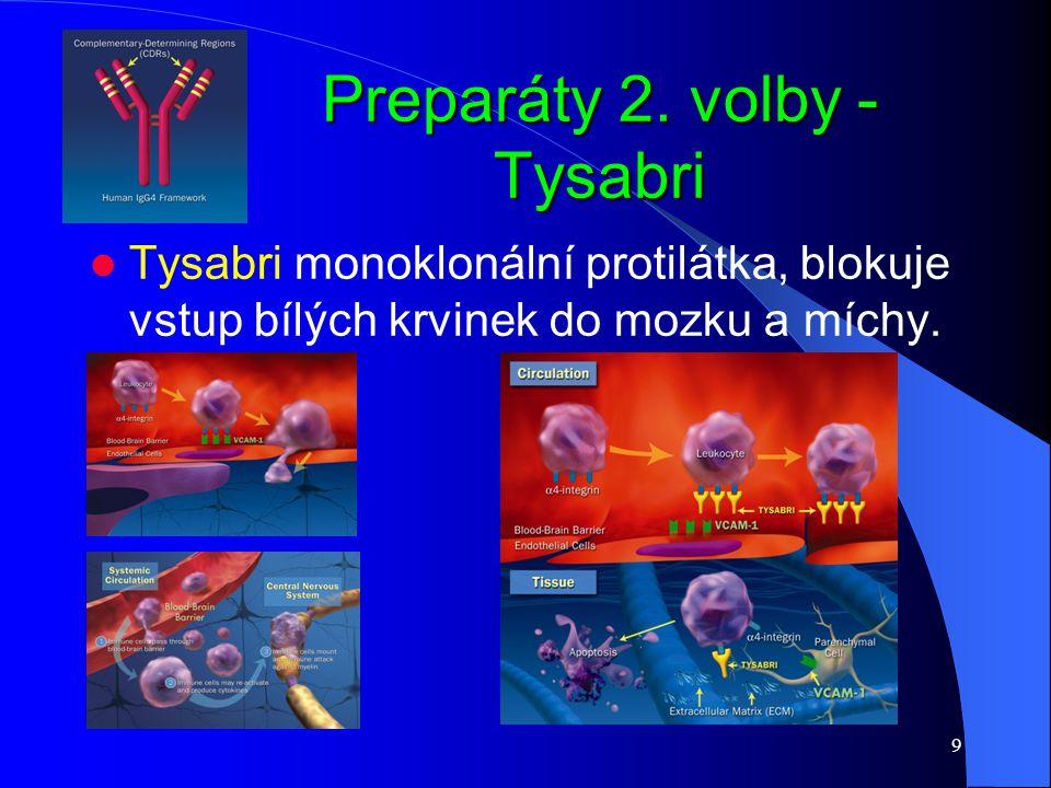 9 Preparáty 2. volby - Tysabri Tysabri monoklonální protilátka, blokuje vstup bílých krvinek do mozku a míchy.