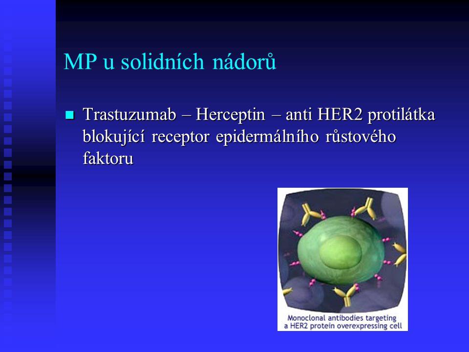 MP u solidních nádorů Trastuzumab – Herceptin – anti HER2 protilátka blokující receptor epidermálního růstového faktoru Trastuzumab – Herceptin – anti