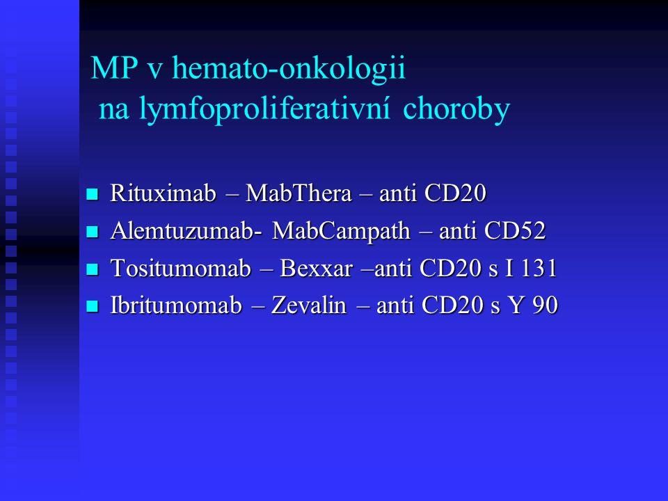 MP v hemato-onkologii na lymfoproliferativní choroby Rituximab – MabThera – anti CD20 Rituximab – MabThera – anti CD20 Alemtuzumab- MabCampath – anti