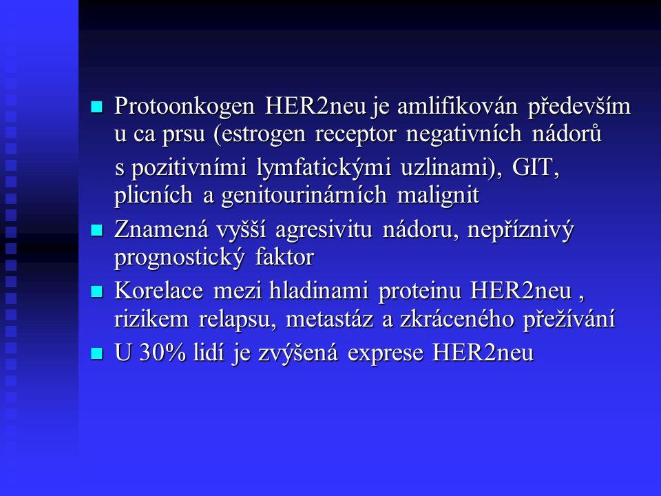 Protoonkogen HER2neu je amlifikován především u ca prsu (estrogen receptor negativních nádorů Protoonkogen HER2neu je amlifikován především u ca prsu