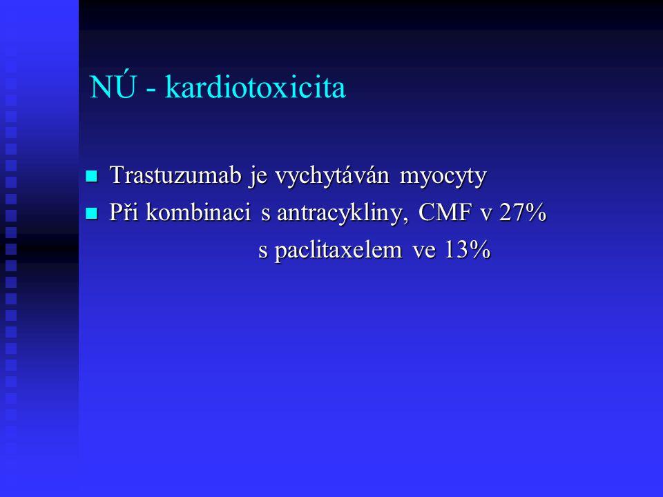 NÚ - kardiotoxicita Trastuzumab je vychytáván myocyty Trastuzumab je vychytáván myocyty Při kombinaci s antracykliny, CMF v 27% Při kombinaci s antrac