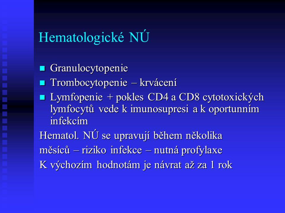 Hematologické NÚ Granulocytopenie Granulocytopenie Trombocytopenie – krvácení Trombocytopenie – krvácení Lymfopenie + pokles CD4 a CD8 cytotoxických l