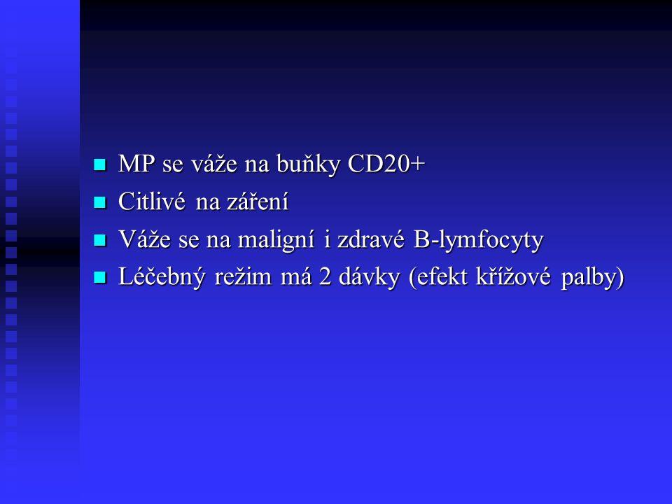 MP se váže na buňky CD20+ MP se váže na buňky CD20+ Citlivé na záření Citlivé na záření Váže se na maligní i zdravé B-lymfocyty Váže se na maligní i z