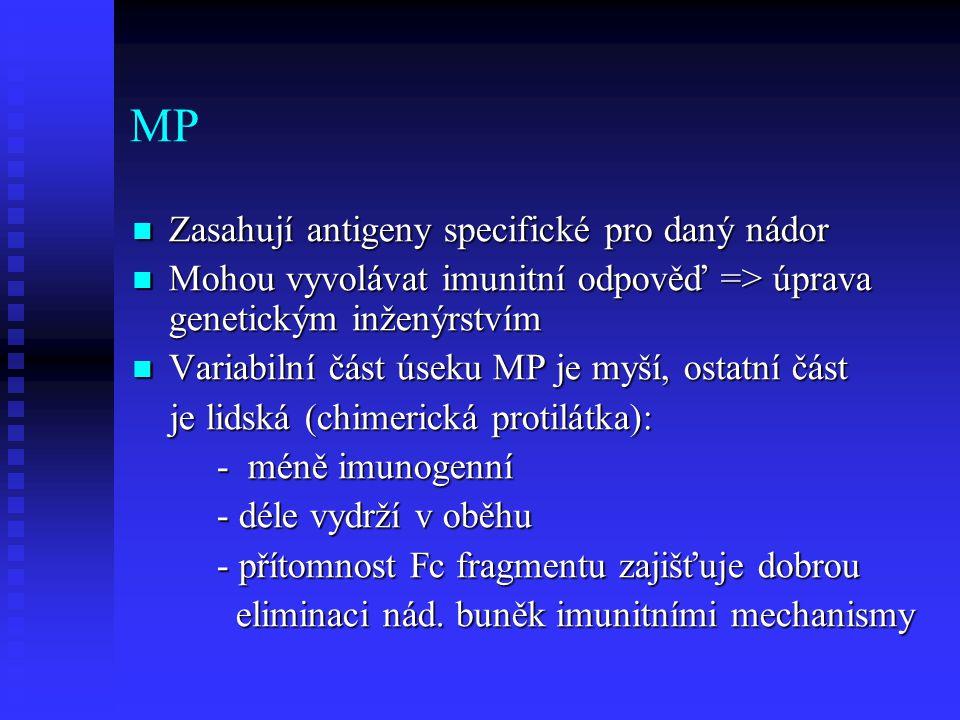 MP Zasahují antigeny specifické pro daný nádor Zasahují antigeny specifické pro daný nádor Mohou vyvolávat imunitní odpověď => úprava genetickým inžen