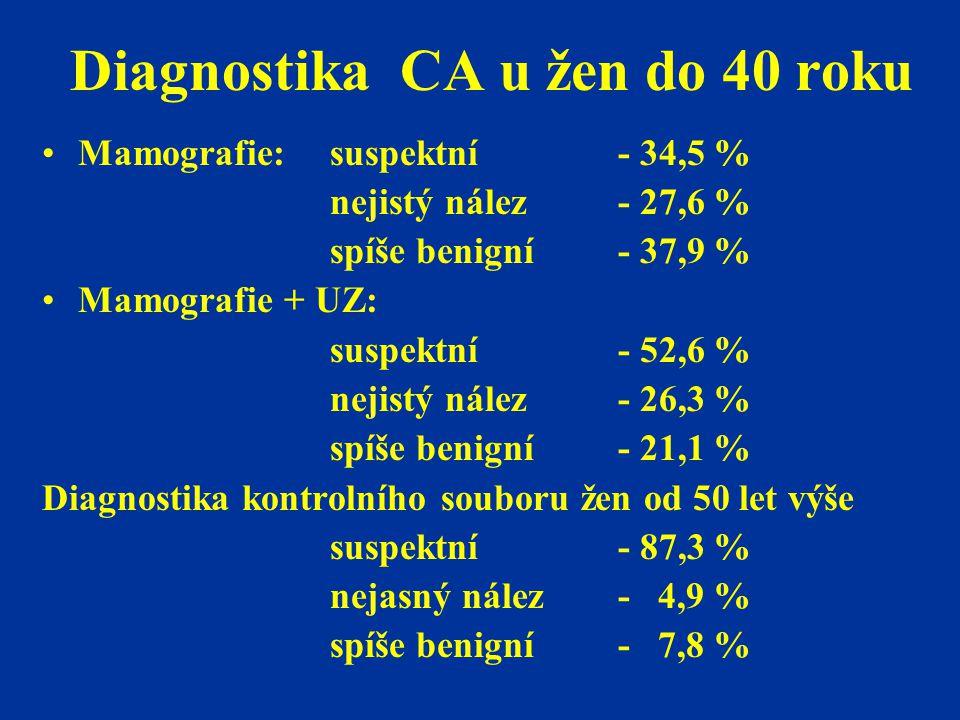 Diagnostika CA u žen do 40 roku Mamografie:suspektní- 34,5 % nejistý nález- 27,6 % spíše benigní- 37,9 % Mamografie + UZ: suspektní- 52,6 % nejistý ná