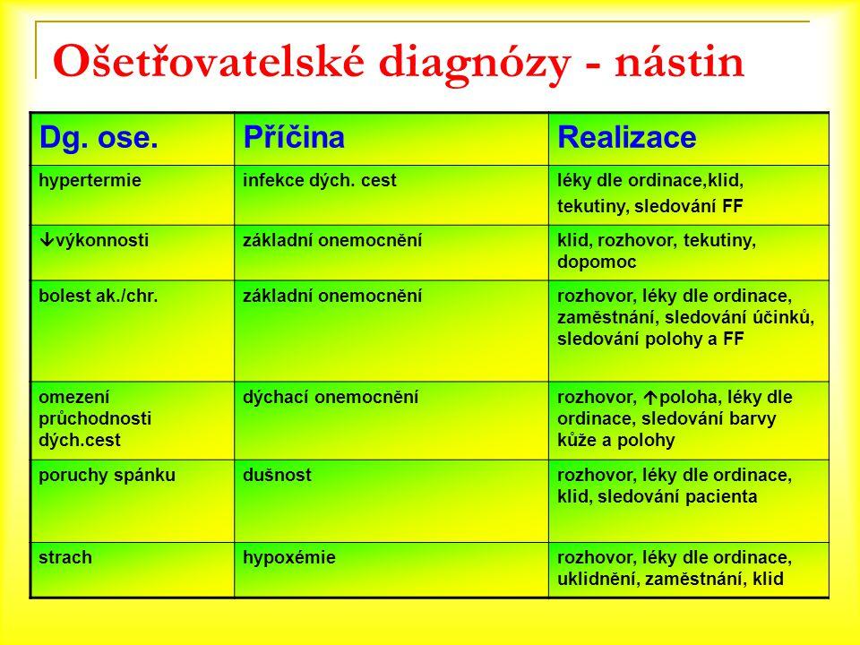 Ošetřovatelské diagnózy - nástin Dg. ose.PříčinaRealizace hypertermieinfekce dých. cestléky dle ordinace,klid, tekutiny, sledování FF  výkonnostizákl