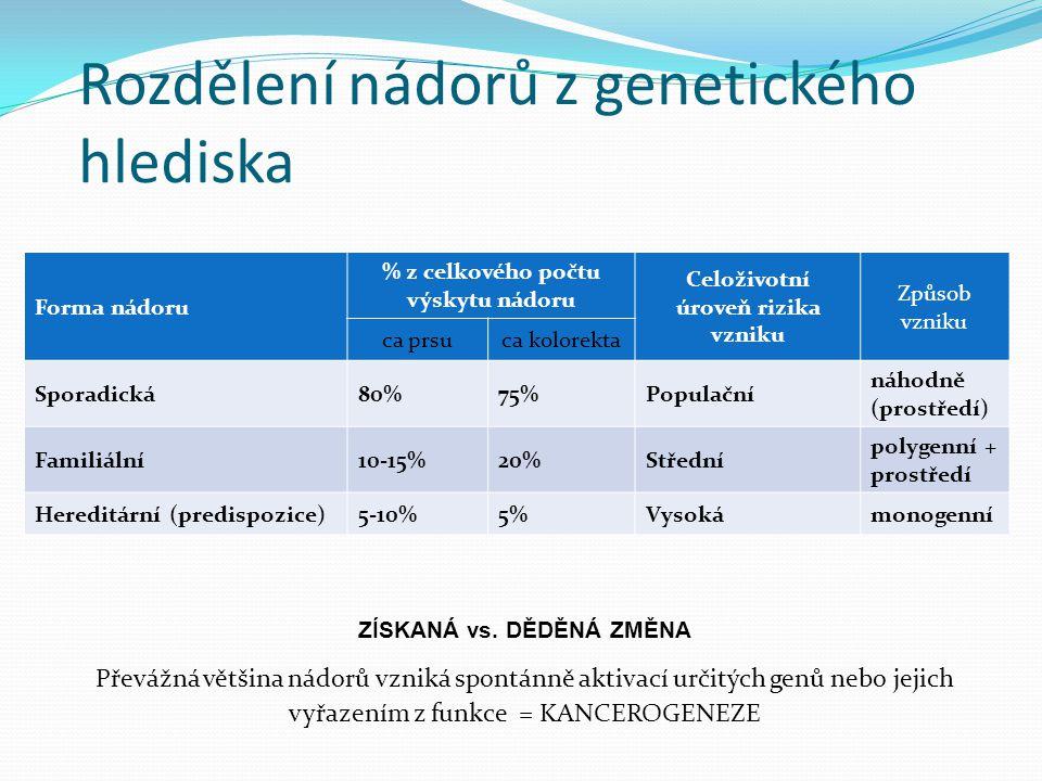 Důvody rozdílné odezvy na léčbu Individualita každého organismu: Stejný lék -> různí lidé -> různá odezva (rezistence, toxicita, normální metabolizace) (interakce genotyp prostředí) Rychlejší odstraňování léku z buněk (větší počet ABC transportérů) Snížená / zvýšená aktivita enzymu detoxikačního systému (mutace enzymů detoxikační kaskády) V buňkách mohou chybět nebo mohou být změněny cílové proteiny pro použitý lék (mutace, změna exprese) Vliv prostředí (hormony, strava, léky apod.) NUTNÁ ÚPRAVA DÁVKY NEBO ZMĚNA LÉKU