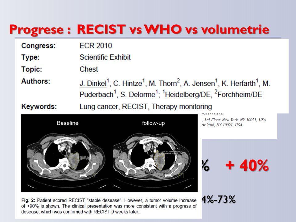 Progrese : RECIST vs WHO vs volumetrie  Progrese  RECIST + 20% + 44% + 73%  WHO+ √25% + 25%+ 40%  Volumetrie-------44%-73%