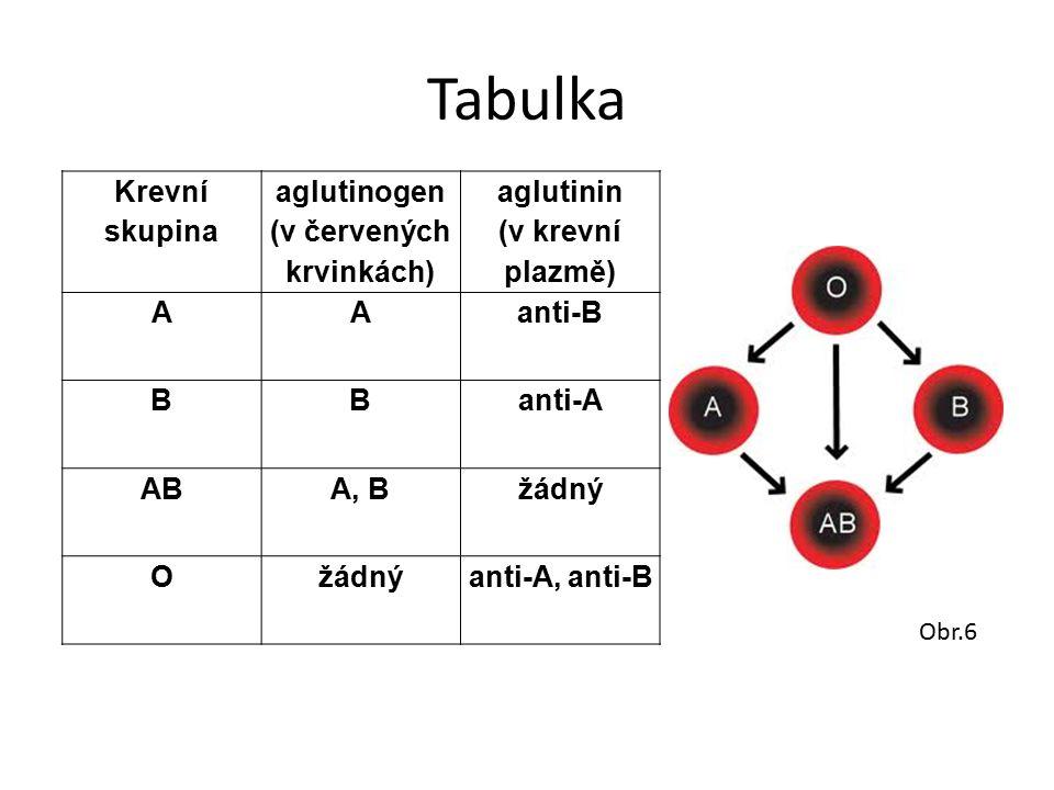 Tabulka Krevní skupina aglutinogen (v červených krvinkách) aglutinin (v krevní plazmě) AAanti-B BBanti-A ABA, Bžádný O anti-A, anti-B Obr.6