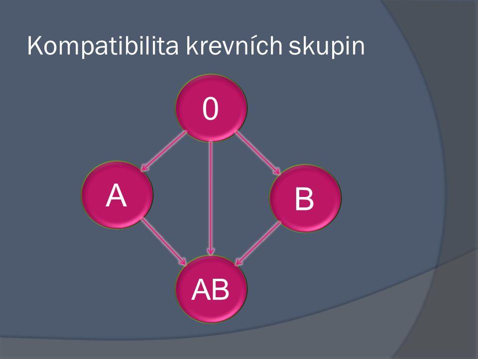 Kompatibilita krevních skupin 0 A B AB