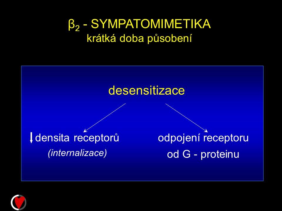 β 2 - SYMPATOMIMETIKA krátká doba působení desensitizace densita receptorů (internalizace) odpojení receptoru od G - proteinu