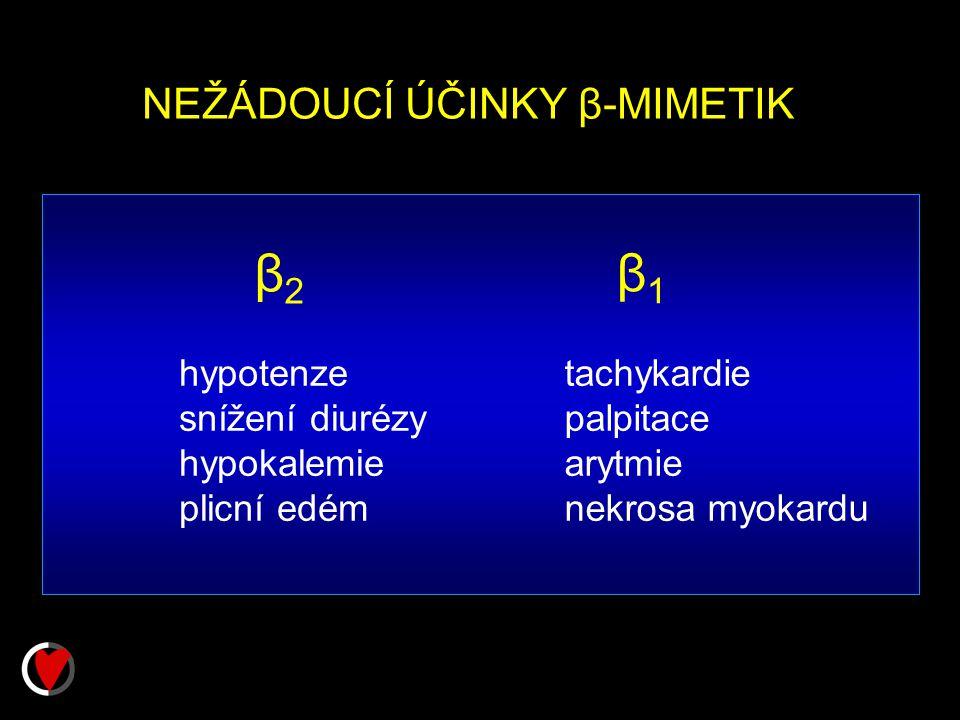 NEŽÁDOUCÍ ÚČINKY β-MIMETIK β2β2 β1β1 hypotenze snížení diurézy hypokalemie plicní edém tachykardie palpitace arytmie nekrosa myokardu