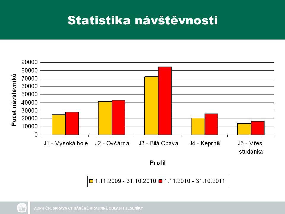 AOPK ČR, SPRÁVA CHRÁNĚNÉ KRAJINNÉ OBLASTI JESENÍKY Statistika návštěvnosti