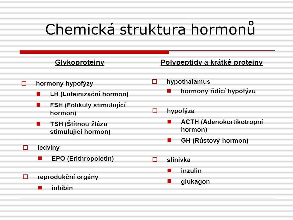 Chemická struktura hormonů Glykoproteiny  hormony hypofýzy LH (Luteinizační hormon) FSH (Folikuly stimulující hormon) TSH (Štítnou žlázu stimulující hormon) Polypeptidy a krátké proteiny  hypothalamus hormony řídící hypofýzu  ledviny EPO (Erithropoietin)  reprodukční orgány inhibin  hypofýza ACTH (Adenokortikotropní hormon) GH (Růstový hormon)  slinivka inzulin glukagon