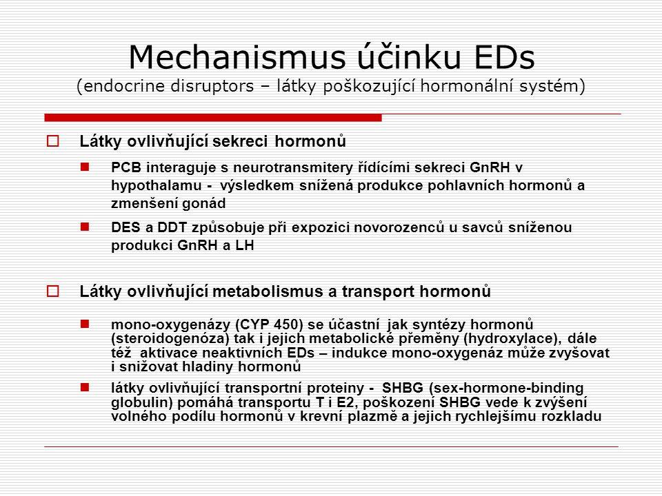 Mechanismus účinku EDs (endocrine disruptors – látky poškozující hormonální systém)  Látky ovlivňující sekreci hormonů PCB interaguje s neurotransmitery řídícími sekreci GnRH v hypothalamu - výsledkem snížená produkce pohlavních hormonů a zmenšení gonád DES a DDT způsobuje při expozici novorozenců u savců sníženou produkci GnRH a LH  Látky ovlivňující metabolismus a transport hormonů mono-oxygenázy (CYP 450) se účastní jak syntézy hormonů (steroidogenóza) tak i jejich metabolické přeměny (hydroxylace), dále též aktivace neaktivních EDs – indukce mono-oxygenáz může zvyšovat i snižovat hladiny hormonů látky ovlivňující transportní proteiny - SHBG (sex-hormone-binding globulin) pomáhá transportu T i E2, poškození SHBG vede k zvýšení volného podílu hormonů v krevní plazmě a jejich rychlejšímu rozkladu