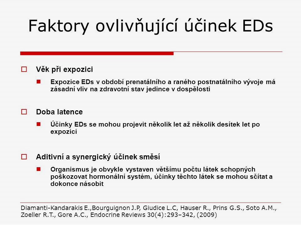 Faktory ovlivňující účinek EDs  Věk při expozici Expozice EDs v období prenatálního a raného postnatálního vývoje má zásadní vliv na zdravotní stav jedince v dospělosti  Doba latence Účinky EDs se mohou projevit několik let až několik desítek let po expozici  Aditivní a synergický účinek směsí Organismus je obvykle vystaven většímu počtu látek schopných poškozovat hormonální systém, účinky těchto látek se mohou sčítat a dokonce násobit Diamanti-Kandarakis E.,Bourguignon J.P, Giudice L.C, Hauser R., Prins G.S., Soto A.M., Zoeller R.T., Gore A.C., Endocrine Reviews 30(4):293–342, (2009)