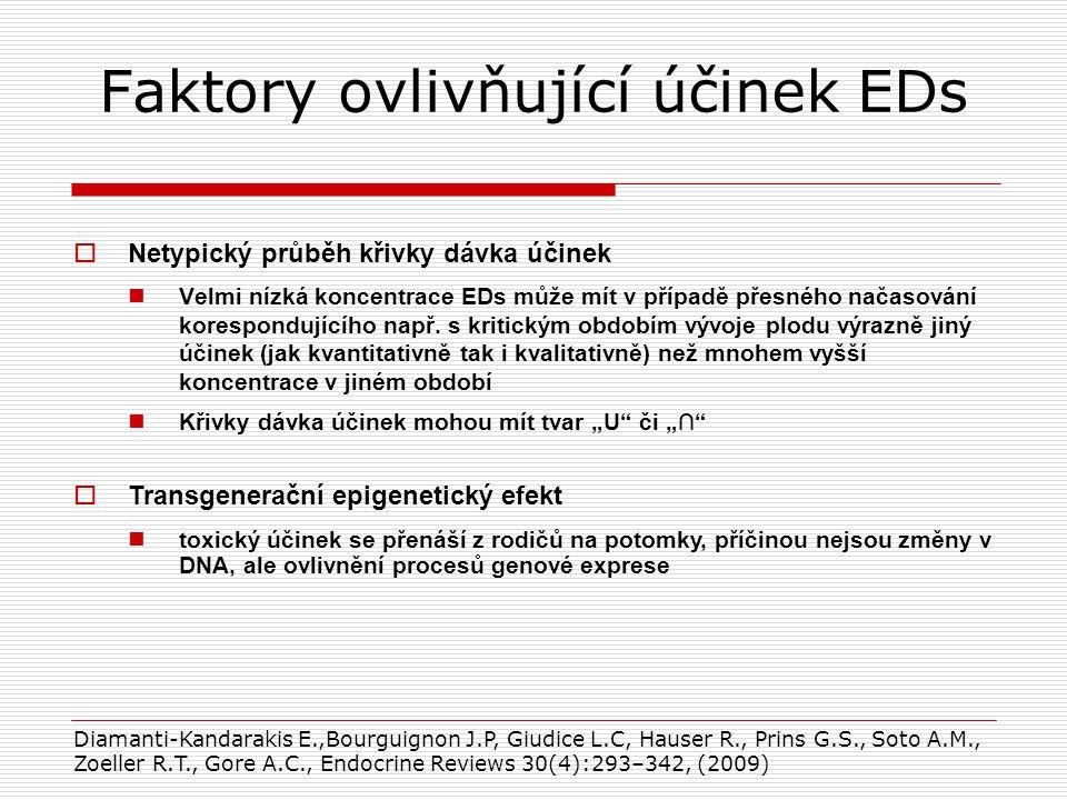 Faktory ovlivňující účinek EDs  Netypický průběh křivky dávka účinek Velmi nízká koncentrace EDs může mít v případě přesného načasování korespondujícího např.