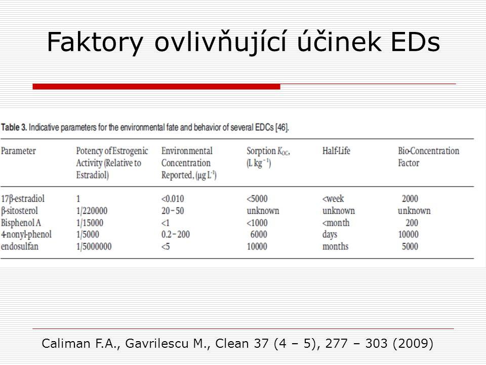 Caliman F.A., Gavrilescu M., Clean 37 (4 – 5), 277 – 303 (2009) Faktory ovlivňující účinek EDs
