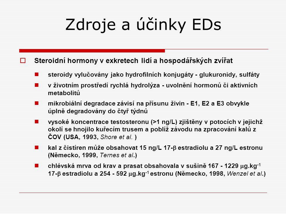 Zdroje a účinky EDs  Steroidní hormony v exkretech lidí a hospodářských zvířat steroidy vylučovány jako hydrofilních konjugáty - glukuronidy, sulfáty v životním prostředí rychlá hydrolýza - uvolnění hormonů či aktivních metabolitů mikrobiální degradace závisí na přísunu živin - E1, E2 a E3 obvykle úplně degradovány do čtyř týdnů vysoké koncentrace testosteronu (>1 ng/L) zjištěny v potocích v jejichž okolí se hnojilo kuřecím trusem a poblíž závodu na zpracování kalů z ČOV (USA, 1993, Shore et al.