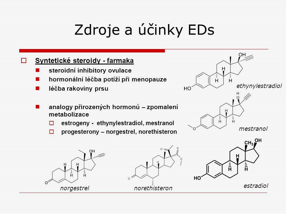 Zdroje a účinky EDs  Syntetické steroidy - farmaka steroidní inhibitory ovulace hormonální léčba potíží při menopauze léčba rakoviny prsu analogy přirozených hormonů – zpomalení metabolizace  estrogeny - ethynylestradiol, mestranol  progesterony – norgestrel, norethisteron ethynylestradiol mestranol estradiol norgestrelnorethisteron