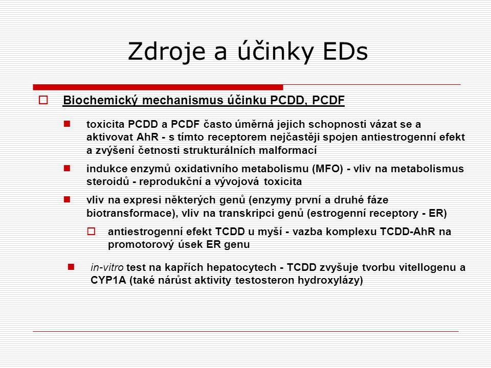 Zdroje a účinky EDs  Biochemický mechanismus účinku PCDD, PCDF toxicita PCDD a PCDF často úměrná jejich schopnosti vázat se a aktivovat AhR - s tímto receptorem nejčastěji spojen antiestrogenní efekt a zvýšení četnosti strukturálních malformací indukce enzymů oxidativního metabolismu (MFO) - vliv na metabolismus steroidů - reprodukční a vývojová toxicita vliv na expresi některých genů (enzymy první a druhé fáze biotransformace), vliv na transkripci genů (estrogenní receptory - ER)  antiestrogenní efekt TCDD u myší - vazba komplexu TCDD-AhR na promotorový úsek ER genu in-vitro test na kapřích hepatocytech - TCDD zvyšuje tvorbu vitellogenu a CYP1A (také nárůst aktivity testosteron hydroxylázy)