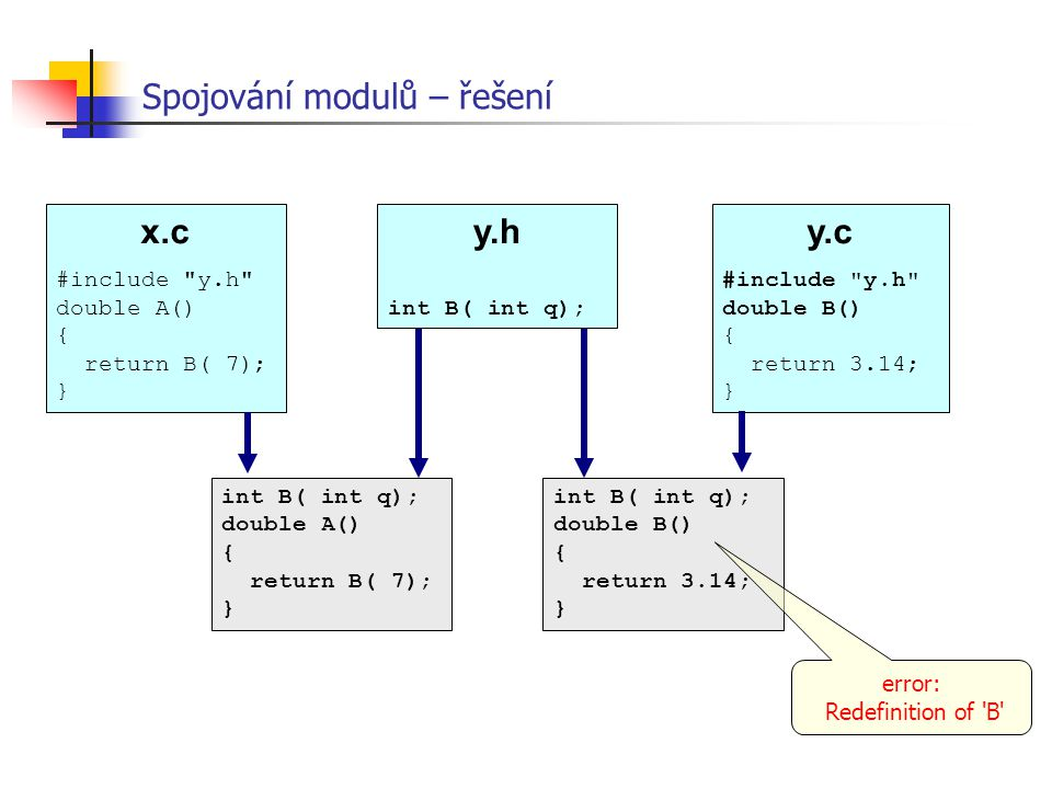 Spojování modulů – řešení x.c #include
